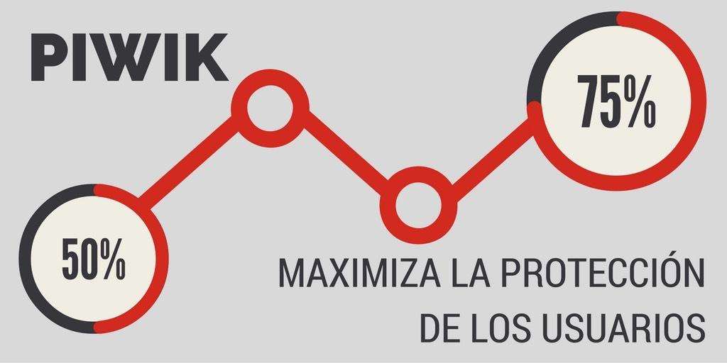 piwik-maximiza-proteccion-usuarios